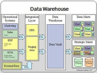 Business Intelligence reloaded | Blog movilforum | Business Intelligence Deployment | Scoop.it