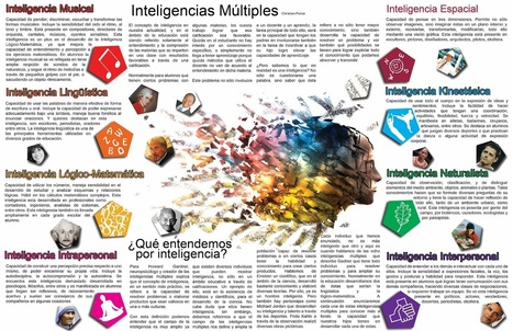Breve explicación gráfica de cada tipo de inteligencia. | Neurona2020 | Scoop.it