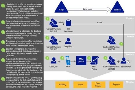 Microsoft prépare un outil de gestion des privilèges basé sur MIM, MFA et Kerberos « Identity Cosmos | JANUA - Identity Management & Open Source | Scoop.it