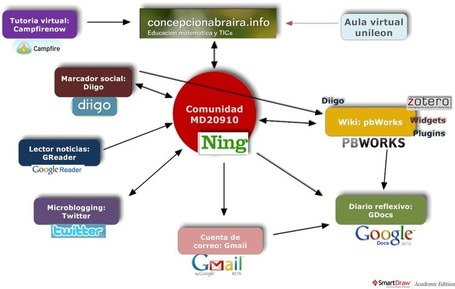 edtechpost - PLE Diagrams | Mundo WIKI | Scoop.it