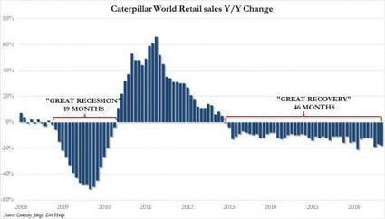 Caterpillar Retail Sales Decline For 46 Consecutive Months; Worst Month For North America Since 2010 | Zero Hedge | Financial Markets, Economy | Scoop.it
