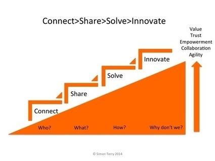 Social Leaders Create Value | #skilfulcollaboration | Scoop.it