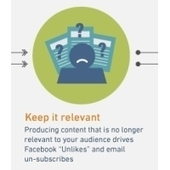 INFOGRAPHIC: Facebook Engagement Resembles Email | visualizing social media | Scoop.it