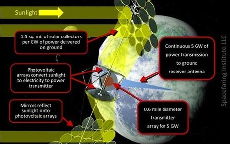 The Space Review: Petitioning the US to take the lead in space solar power   Carbohydrates are of the past, Space Solar the future.   Scoop.it