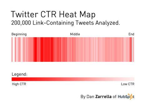 New Twitter Data: Optimal Link Placement for Clicks | Dan Zarrella | Data #TBD | Scoop.it