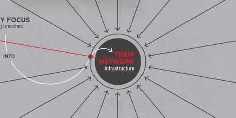 Infographie: Comment améliorer la sécurité dans le cloud? | b3b | #FinTech #Sécurité | Scoop.it