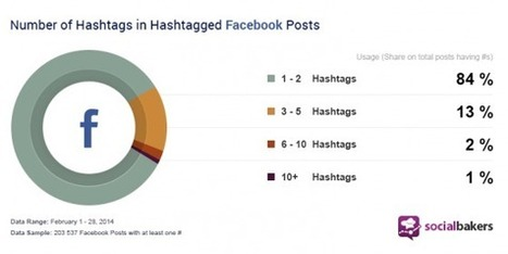 Les hashtags de plus en plus utilisés sur Facebook ! [Etude] | Emarketinglicious | Communications | Scoop.it