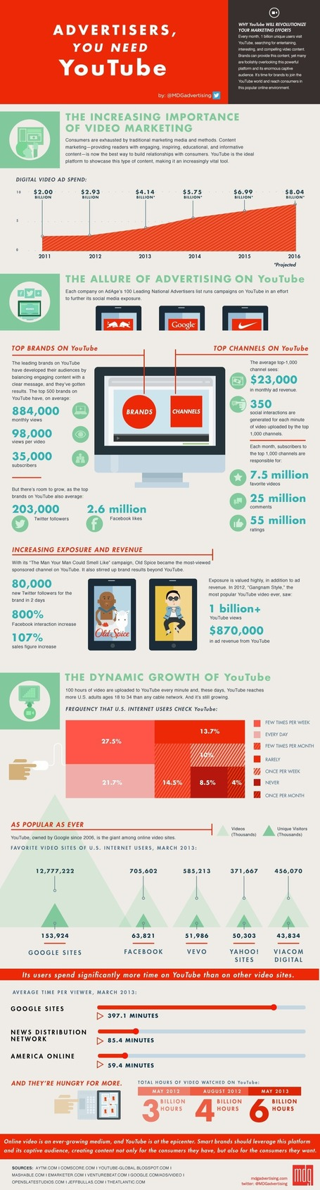 Why Advertisers Need YouTube [INFOGRAPHIC] | Connected Media (English & Francais) | Scoop.it