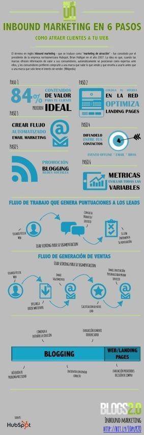 Marketing de atracción en 6 pasos #infografia ... - TICs y Formación | Education TIC | Scoop.it