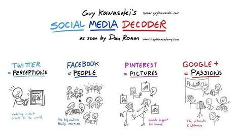 Guy Kawasaki's Social Media Decoder | My Gems | Scoop.it