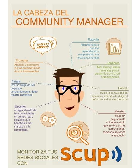 La cabeza de un Community Manager #infografia #infographic #socialmedia | Social Media | Scoop.it