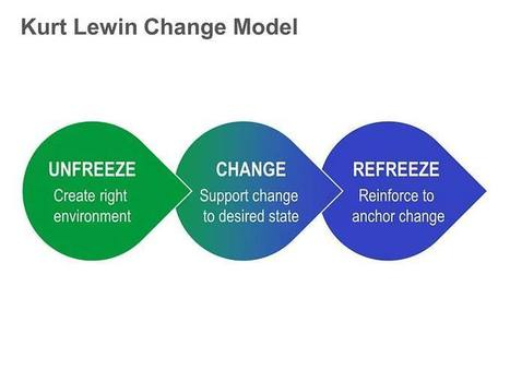 Kurt Lewin's Change Management Model: Single Slide | Instructional Design repertoire | Scoop.it