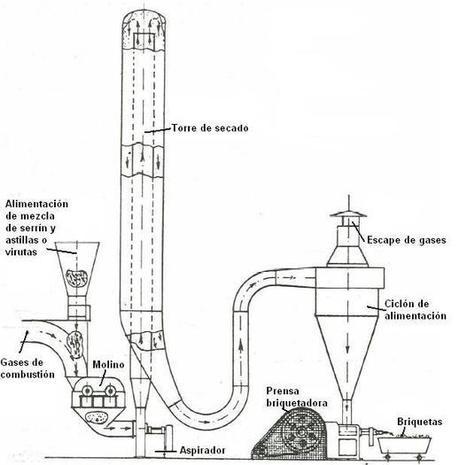 ¿Cómo fabricar briquetas? | Otras energías | Scoop.it