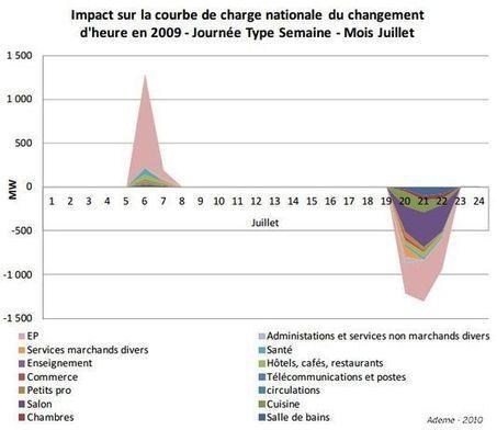 Economies, impact sur la santé... Tout savoir sur le changement d'heure   Patrick Fornas   Scoop.it