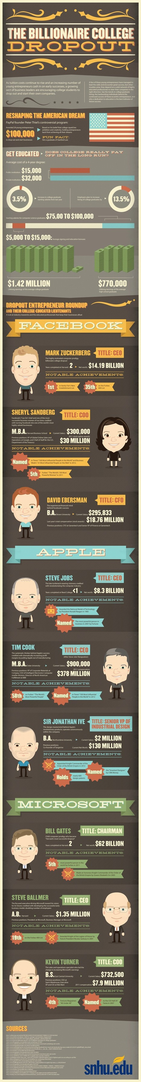 Top 10 College Dropout Tech Billionaire Business | All Infographics | All Infographics | Scoop.it