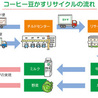 Business, Sustainability and Development (Japanese)