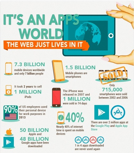 Infographic: It's an apps world | Communicate...and how! | Scoop.it