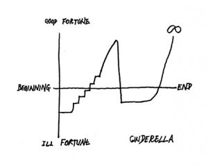 Kurt Vonnegut on the Shapes of Stories and Good News vs. Bad News | Remembering tomorrow | Scoop.it