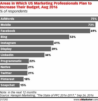 Marketers Say 'More' to Search, Mobile, Facebook - eMarketer | Integrated Brand Communications | Scoop.it