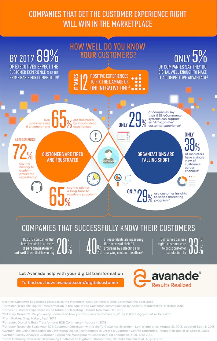 What's Wrong With Customer Experience? (Infographic) | FUTURE-PROOF MARKETING | Scoop.it