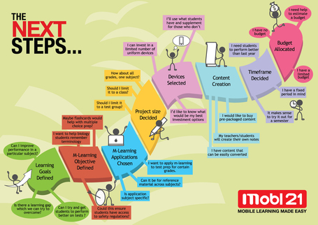 Interesting infographic on mobile learning | mlearn | Scoop.it