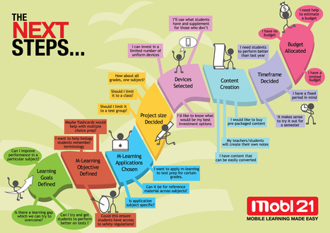 Mobile Learning INFOGRAPHIC: Next Steps | Aprendizaje y cambio | Scoop.it