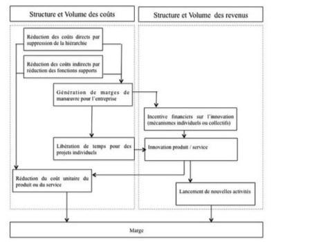 Le Business Model des entreprises libérées   Nouveaux business Models, nouveaux entrants (Transformation Numérique)   Scoop.it