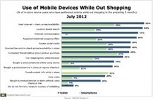 Mobile In-Store Activities Primarily Focused on Shopping Logistics | Mobile Advertising Insights | Scoop.it
