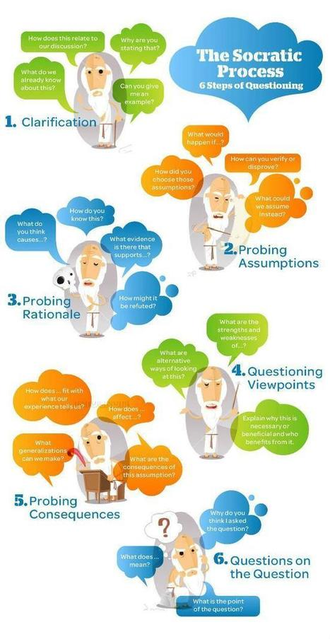 Infographic: The Socratic questioning process ... | e-learning in higher education and beyond | Scoop.it