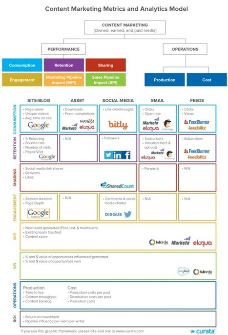 Metrics Made Easy: 8 Easy-to-Use Categories and A Dozen Tools | Inbound marketing, social and SEO | Scoop.it