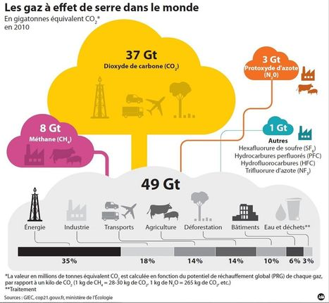 Les gaz à effet de serre dépassent (de nouveau) leurs records   Un peu de tout et de rien ...   Scoop.it
