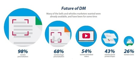 Why direct mail still matters (and how digital can help) - Netimperative | Direct mail insights | Scoop.it