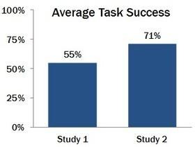 Teenage Usability: Designing Teen-Targeted Websites   Teaching Research & Info Lit Skills   Scoop.it