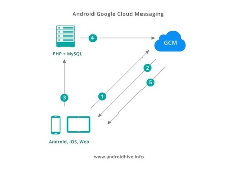 Tutorial: Android Building Realtime Chat App using GCM, PHP & MySQL – Part 1 [Example Code] | Tutorial | Mobile Technology | Scoop.it