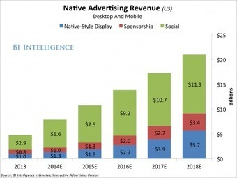 Spending On Native Advertising Soars as Marketers & Digital Media Publishers Realize Benefits | Public Relations & Social Media Insight | Scoop.it