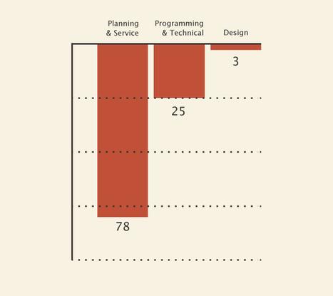 27 Complaints About Web Design Companies | via @crestodina | Collaborative Revolution | Scoop.it