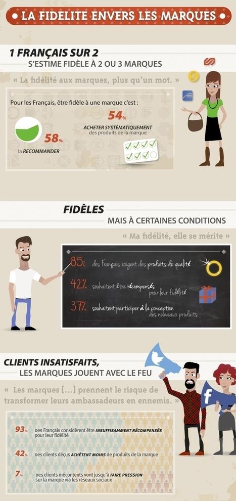 93% des consommateurs français déçus par les récompenses des marques pour leur fidélité... | Référencement internet | Scoop.it