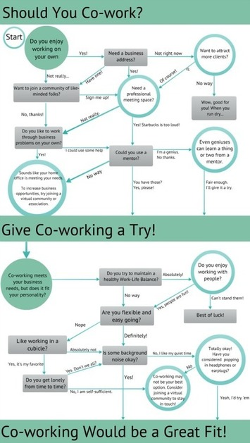 Le coworking est-il fait pour vous ou pas ? | Zevillage : télétravail, coworking et nouvelles formes de travail | Solutions locales | Scoop.it