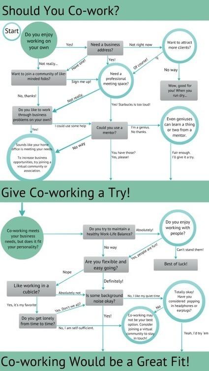 Le coworking est-il fait pour vous ou pas ? | Zevillage : télétravail ... | tnveille | Scoop.it