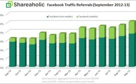 Facebook Mobile Referrals Up More Than 250% [Study] | Mobile internet trends | Scoop.it