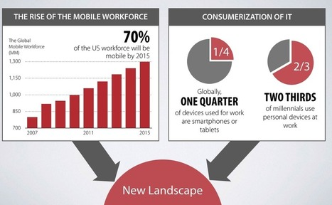 Growth Expected in Unified Communications. Is Your Company ... | email | Scoop.it