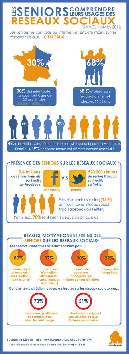 Infographie : les seniors et les réseaux sociaux en 2012 | Semply Social | Réseaux & Médias Sociaux | Scoop.it