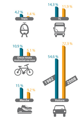 Evolution des principaux modes de transport sur les trajets domicile-travail | Ordenación del Territorio | Scoop.it