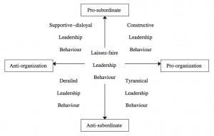 Re-thinking Destructive Leadership | Human Resources Software | Dark side of leadership | Scoop.it