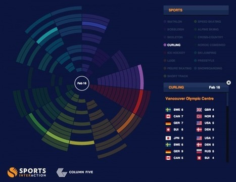 This Interactive Sochi Calendar Completely Reinvents How We Understand Scheduling | visual data | Scoop.it