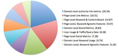2013 Search Ranking Factors Survey Results From Moz - ClickZ | SEO webshufu | Scoop.it