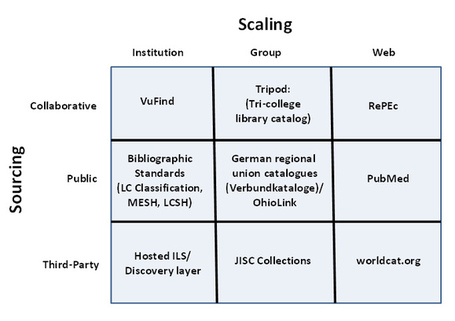 Thirteen Ways of Looking at Libraries, Discovery, and the Catalog: Scale, Workflow, Attention (EDUCAUSE Review) | EDUCAUSE.edu | SCIS | Scoop.it