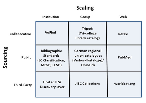 Thirteen Ways of Looking at Libraries, Discovery, and the Catalog: Scale, Workflow, Attention by Lorcan Dempsey | EDUCAUSE.edu | innovative libraries | Scoop.it