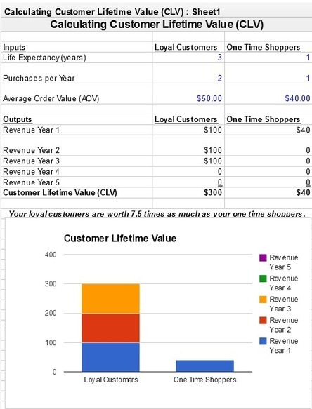 Customer Lifetime Value (CLV) | Aerial Isys - Aerial Information Systems | Scoop.it