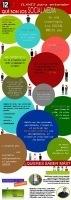 12+1 Claves Para Entender Qué Son Los SocialMedia | the social media today | Scoop.it